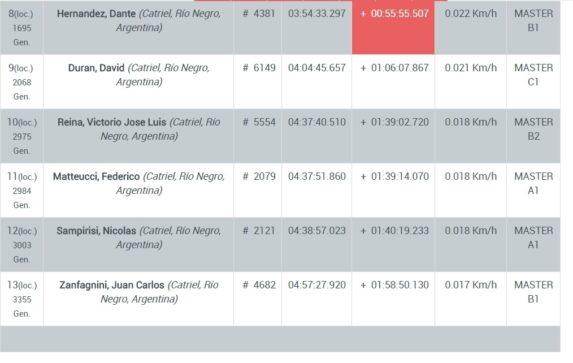 Catriel25Noticias.com screenshot_20180502_120731-573x363 El clásico Rio Pinto en MTB tuvo representación local DEPORTES