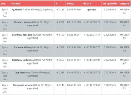 Catriel25Noticias.com screenshot_20180502_120810-498x363 El clásico Rio Pinto en MTB tuvo representación local DEPORTES