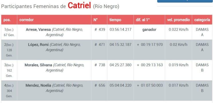 Catriel25Noticias.com screenshot_20180502_120924-744x361 El clásico Rio Pinto en MTB tuvo representación local DEPORTES