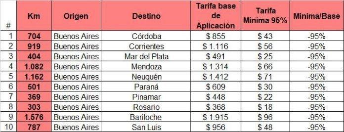Catriel25Noticias.com micros-tarifas Arrancan los micros low cost NACIONALES NOTICIAS
