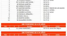 Catriel25Noticias.com 11-230x125 Pasó con éxito la edición 2018 del Desafío a las Tierras Petroleras DEPORTES