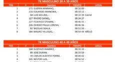 Catriel25Noticias.com 4-230x125 Pasó con éxito la edición 2018 del Desafío a las Tierras Petroleras DEPORTES