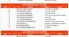 Catriel25Noticias.com 5-230x125 Pasó con éxito la edición 2018 del Desafío a las Tierras Petroleras DEPORTES