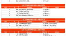 Catriel25Noticias.com 7-230x125 Pasó con éxito la edición 2018 del Desafío a las Tierras Petroleras DEPORTES