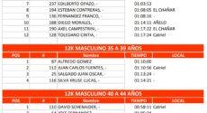 Catriel25Noticias.com 8-230x125 Pasó con éxito la edición 2018 del Desafío a las Tierras Petroleras DEPORTES