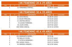 Catriel25Noticias.com 4-254x165 Clasificación Catriel Corre 2da Edición DEPORTES